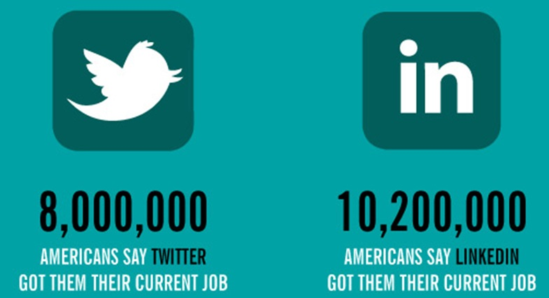 jobs in sozielen netzwerken