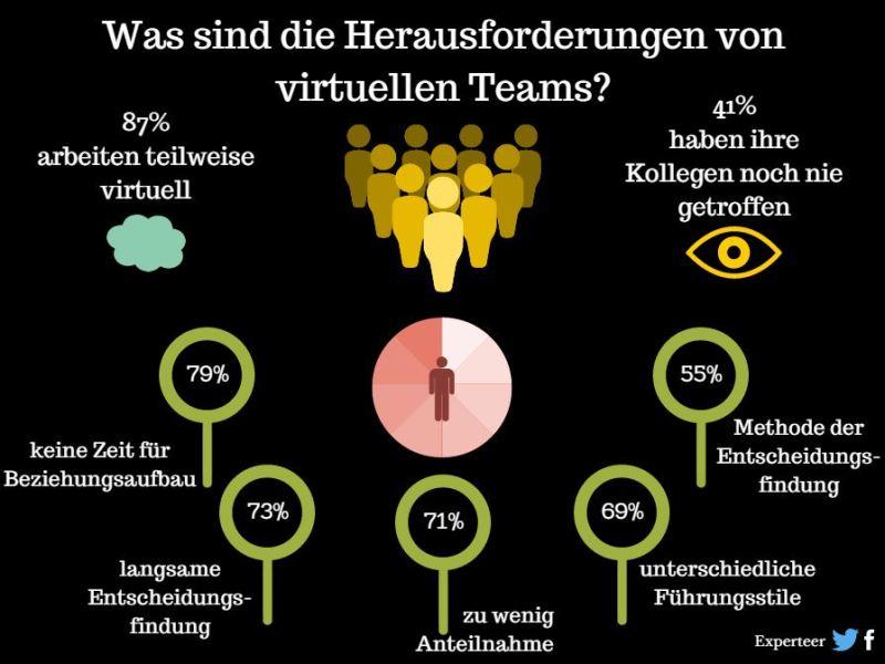 Herausforderung von virtuellen Teams