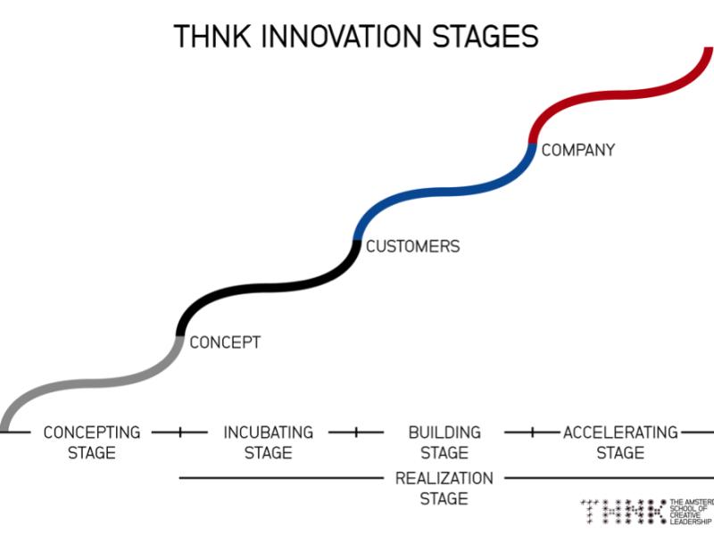 Innovation, Führung und Kreativität