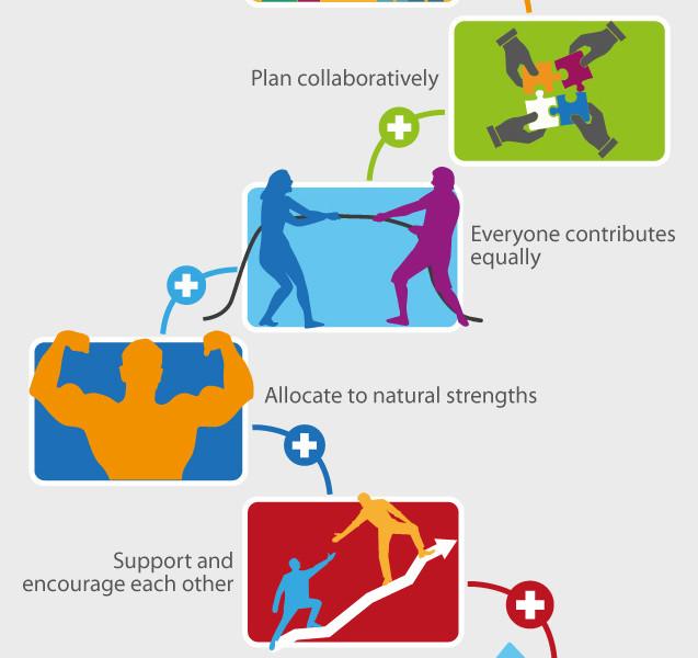 Die Hauptbestandteile eines erfolgreichen Teams