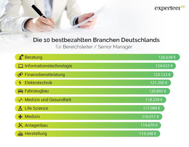 Die 10 bestbezahlten Branchen Deutschlands