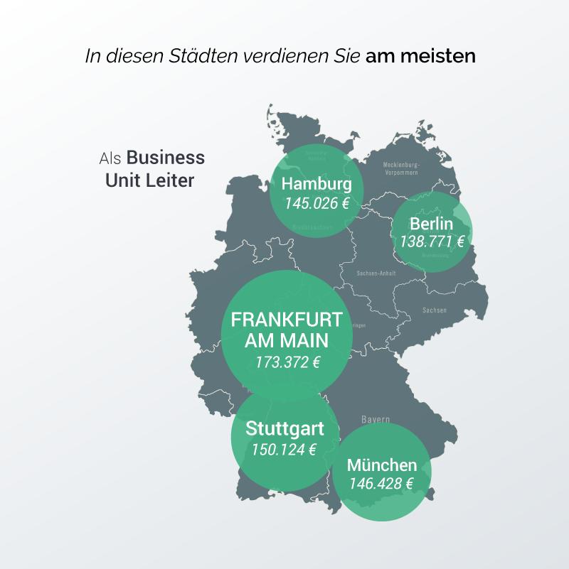 Gehälter in Deutschland - hier verdienen Business Unit Leiter am besten